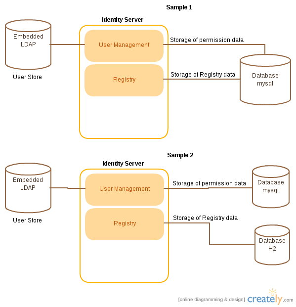 DB Configuration