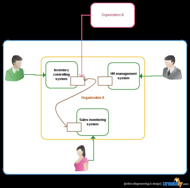 SOA-system-Intraoperability