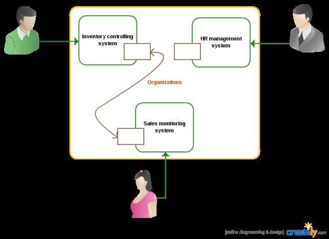 SOA-system