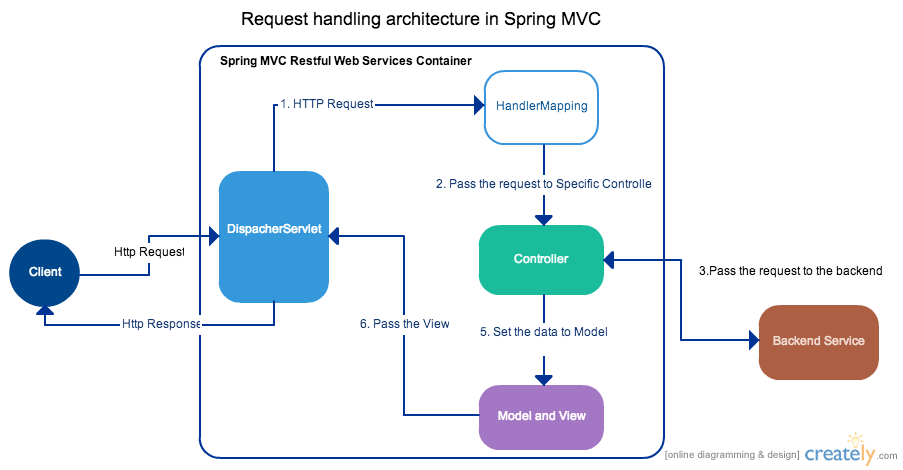 Spring mvc with hibernate complex to simple spring mvc ccuart Choice Image