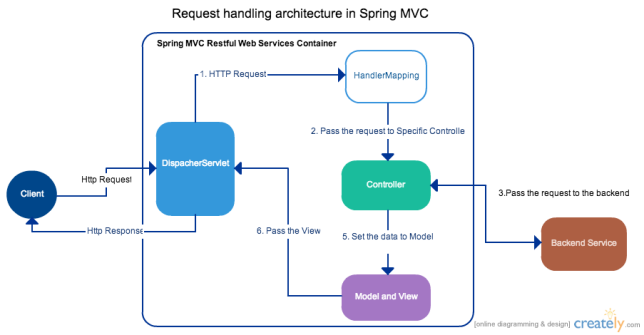Spring Mvc on Spring Mvc Architecture Diagram