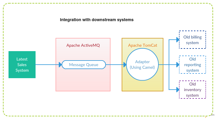 Apache-Camel with Java (Integration) | Complex to Simple